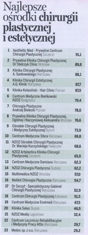 By the WPROST Weekly ranking, the Kolasiński Clinic is in the leading edge